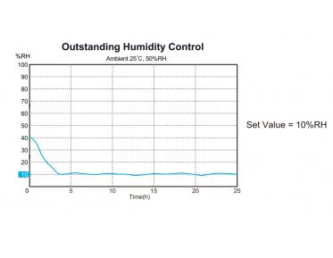 Tủ hút chống ẩm Dr.Storage A1B-1200-6 , 1%-50%, 200L