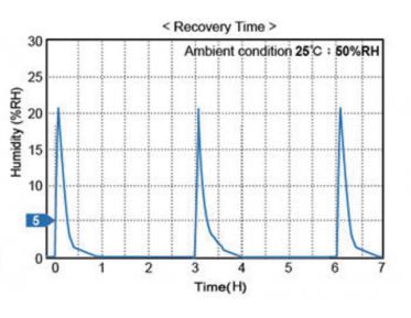 Tủ hút chống ẩm, độ ẩm <1%RH,  Dr.Storage F1-1200-6